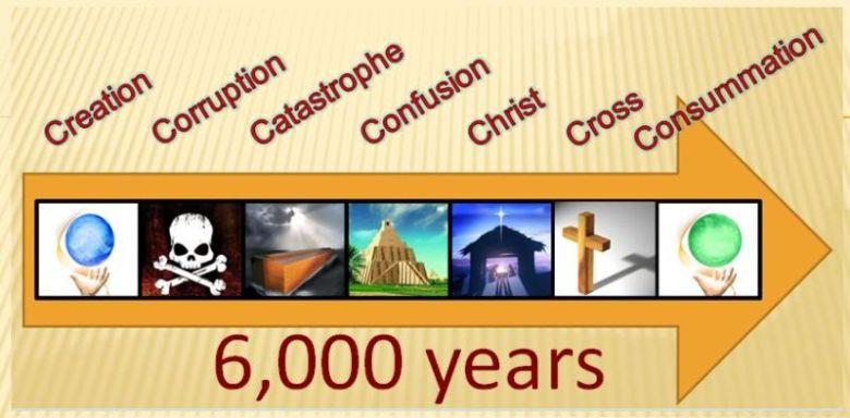 Linha do tempo criacionista